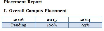 Placement report